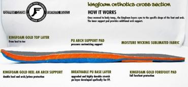 Footprint_KingFoamOrthotics_CrossSection.jpeg