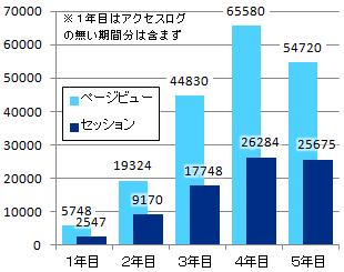 5周年-年別アクセス数グラフ