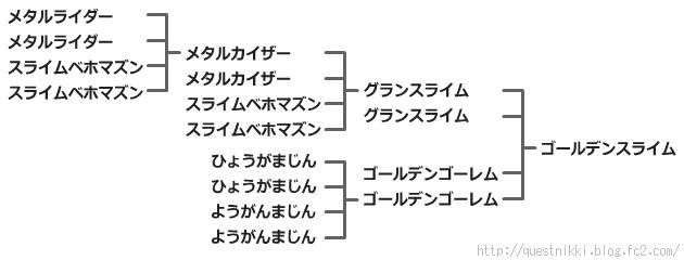 ゴールデンスライムの配合表