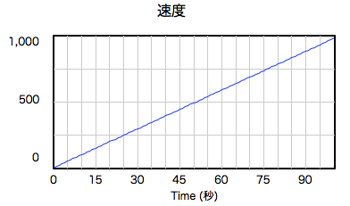 graph-fall-noair-speed.png