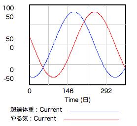graph-weight-motiv.png