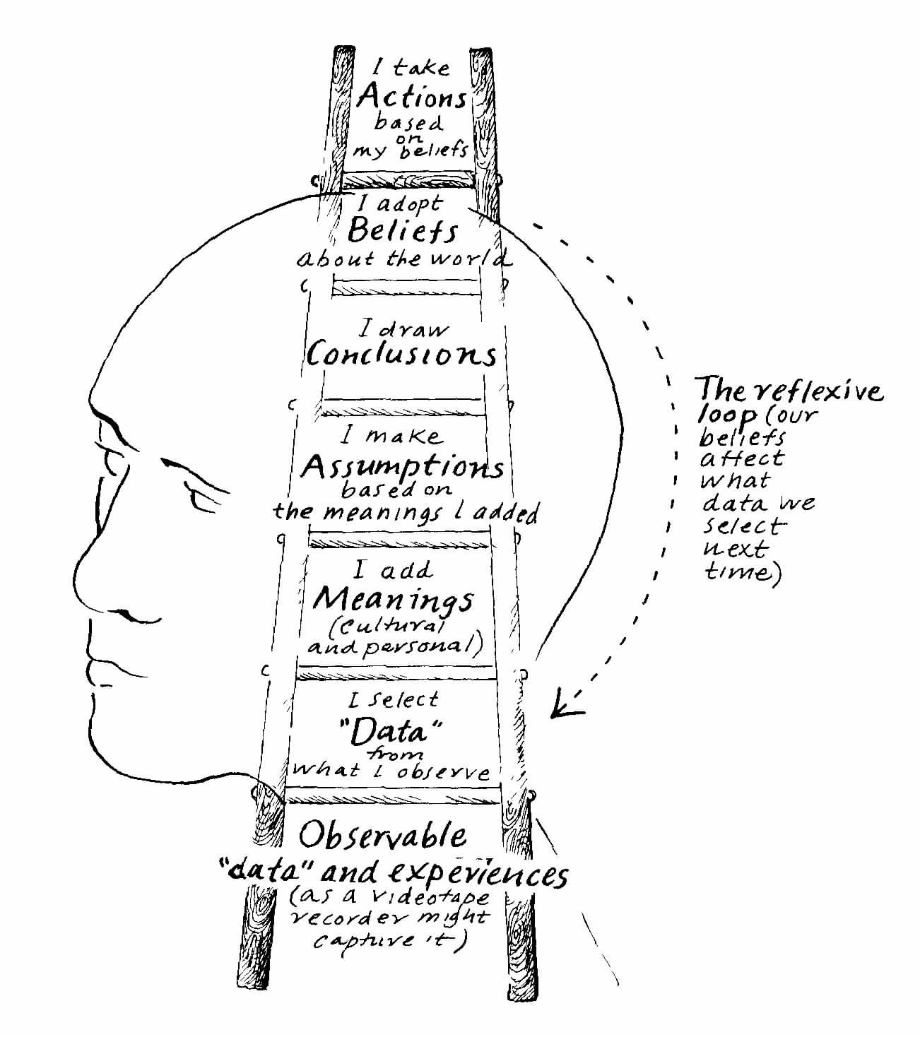 ladder_of_inference.jpg