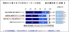 H24満足度調査抜粋
