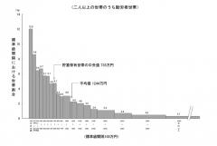 貯蓄統計2