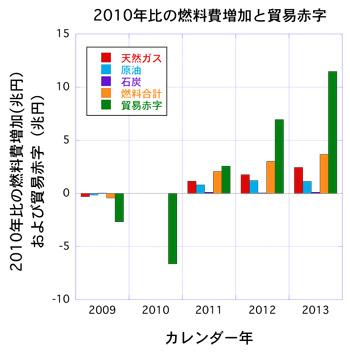 2013年に全原発が稼働していたと仮定しても、貿易赤字は7.8兆円