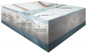 Europa plate tectonics