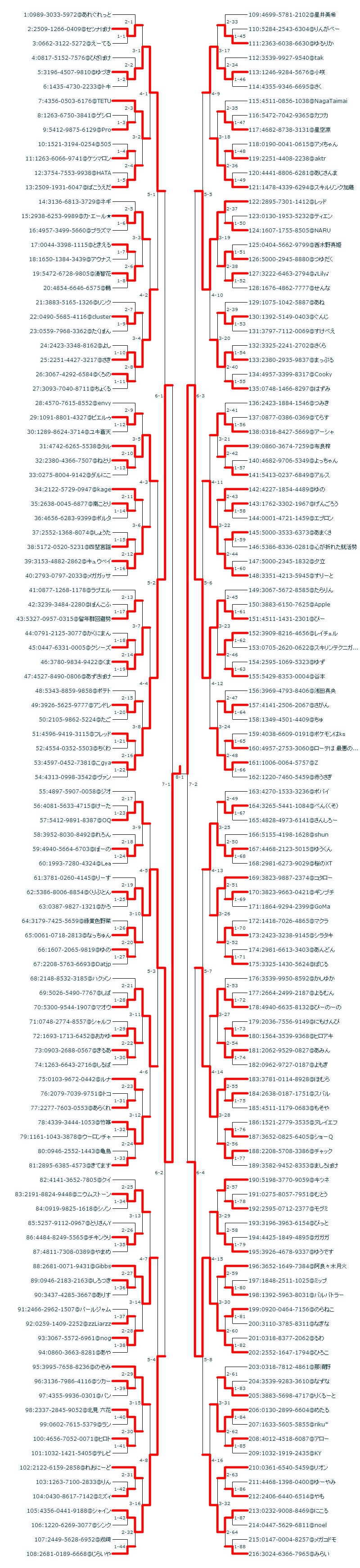 140221オーシャンビビヨン争奪杯(仮)トーナメント表