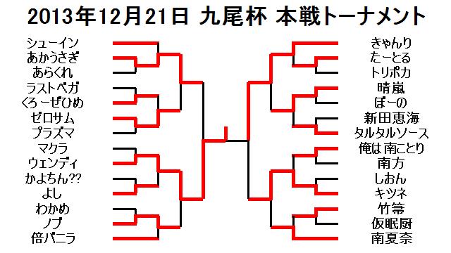 2013年12月21日九尾杯本戦トーナメント