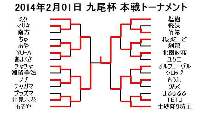 2014年2月01日九尾杯本戦トーナメント