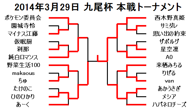 2014年3月29日九尾杯本戦トーナメント