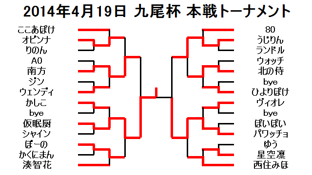 2014年4月19日九尾杯本戦トーナメント