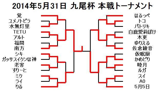 2014年5月31日九尾杯本戦トーナメント