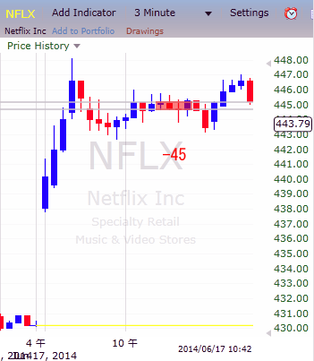 20140617NFLX.png