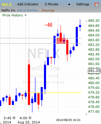 20140825NFLX.png