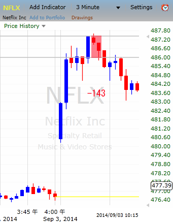 20140903NFLX.png