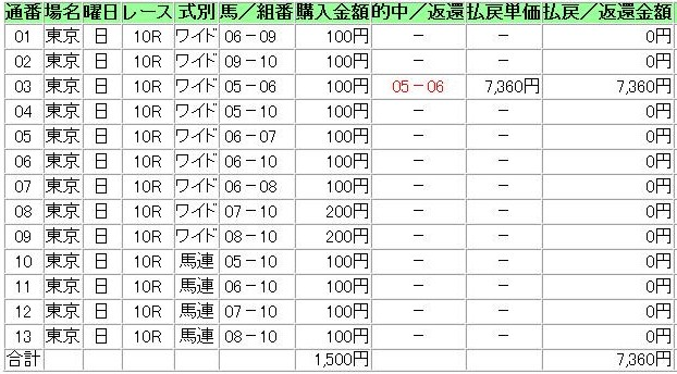 20140622東京10R