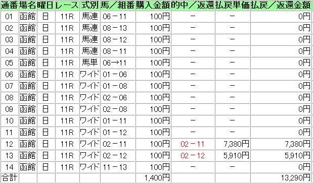 20140629函館11R