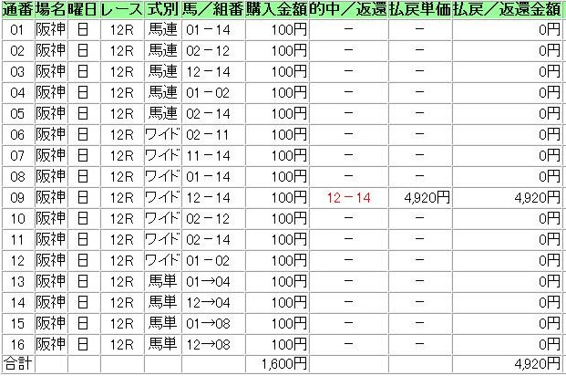20140629阪神12R