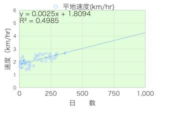 歩行速度20120909