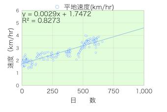 歩行速度20130909