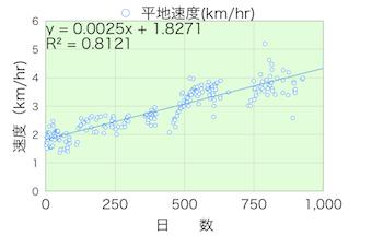 歩行速度20140403