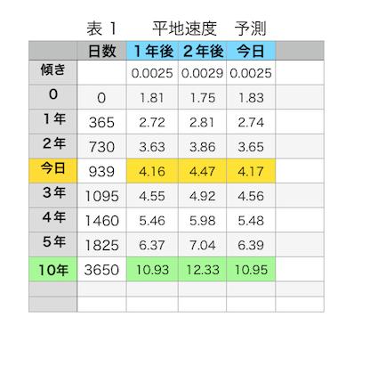 歩行速度予測20140405
