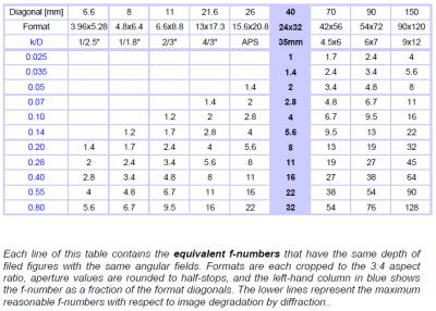 等価f値 (Carl Zeissの論文からの引用)