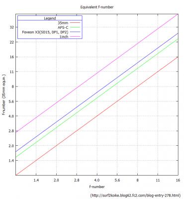 等価f値のグラフ