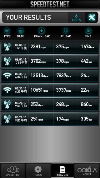 IIJmio高速モバイル/D「ミニマムスタートプラン」の通信速度