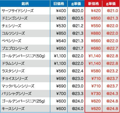 シャグ 消費税率引き上げ 値上げ 手巻きタバコ RYO