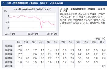 ユーロ圏・消費者物価指数(速報値)(前年比) の過去の内容