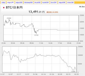 BTC日本円