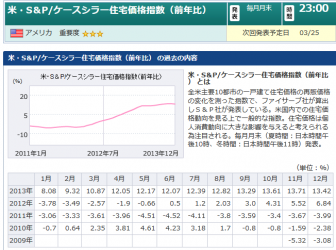 米・S&Pケースシラー住宅価格指数