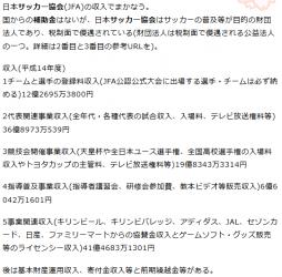 日本サッカー協会の運営費はスポンサー、トト収益…でまかなっているのでしょうか