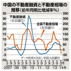 中国の不動産融資と不動産相場の推移