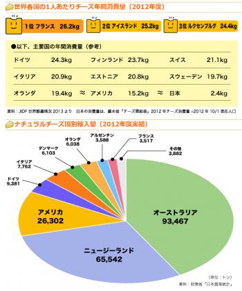 news世界のチーズ消費量