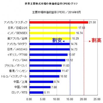 世界主要株式市場の株価収益率(PER)グラフH2608