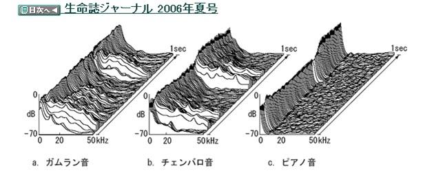 チェンバロピアノ波形