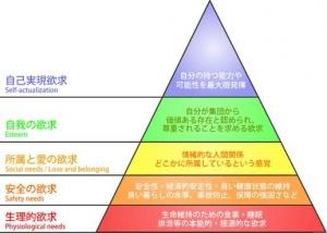 according to maslows hierarchy essay