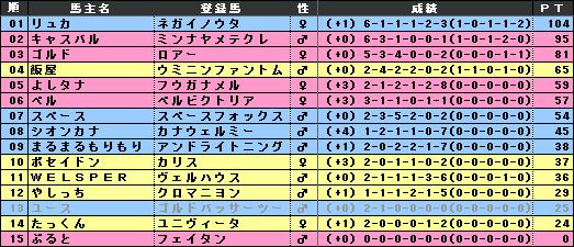 pog24-25_3区総合個人