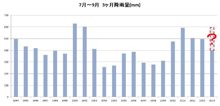 20140824_過去20年3か月雨量【下川】