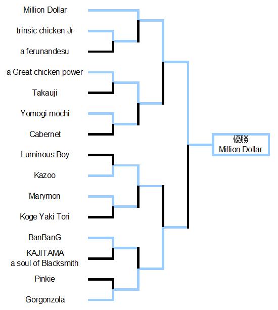 第九回倭国闘鶏大会トーナメント結果