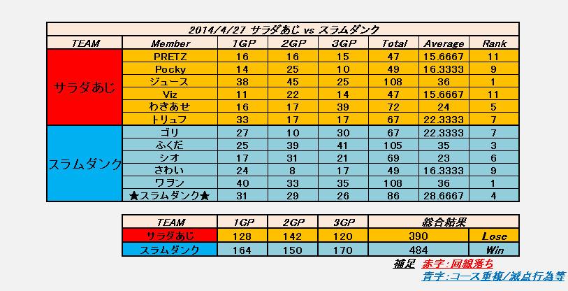 2014-04-27 サラダあじ vs スラムダンク