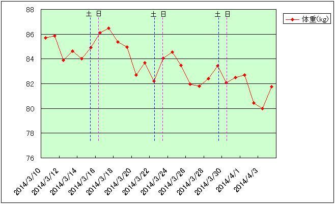 201403-04グラフ