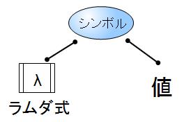elisp_guide_symbol_lisp2.png