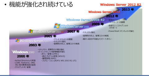 2003server移行