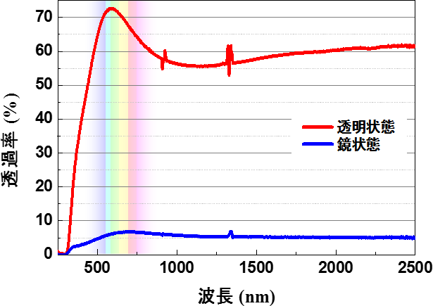 aist_AR-coating_right-control-mirror_spectrum_image.png