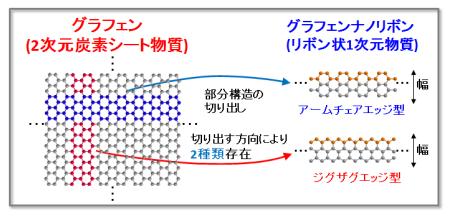 kyoto-univ_GNR_cutting_image.png
