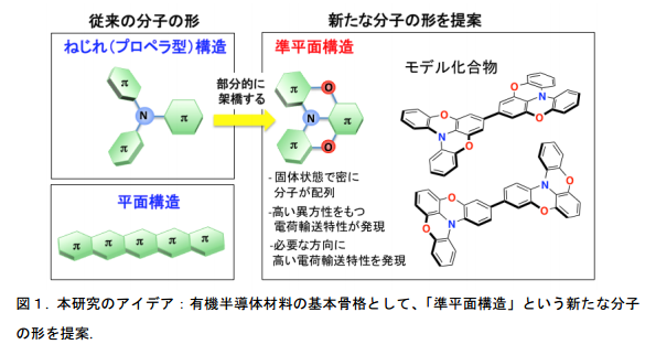 kyotoUniv_organicsemiconductor_constract_image.png