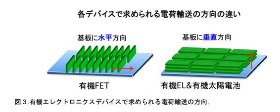 kyotoUniv_organicsemiconductor_device_direction_image.png
